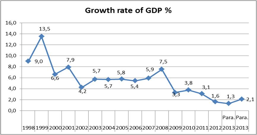 growth rate of gdp